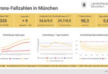 Update 06.05.: Entwicklung der Coronavirus-Fälle in München