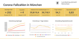 Update 07.05.: Entwicklung der Coronavirus-Fälle in München
