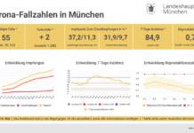 Update 10.05.: Entwicklung der Coronavirus-Fälle in München
