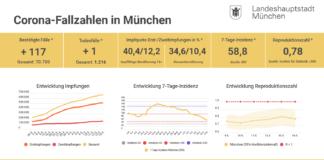 Update 14.05.: Entwicklung der Coronavirus-Fälle in München