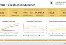 Update 15.05.: Entwicklung der Coronavirus-Fälle in München