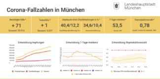 Update 16.05.: Entwicklung der Coronavirus-Fälle in München
