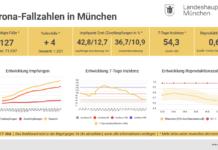 Update 17.05.: Entwicklung der Coronavirus-Fälle in München