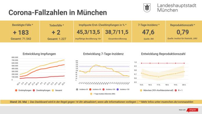 Update 20.05.: Entwicklung der Coronavirus-Fälle in München