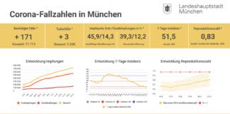 Update 21.05.: Entwicklung der Coronavirus-Fälle in München