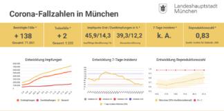 Update 22.05.: Entwicklung der Coronavirus-Fälle in München