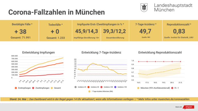Update 24.05.: Entwicklung der Coronavirus-Fälle in München