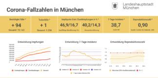 Update 26.05.: Entwicklung der Coronavirus-Fälle in München