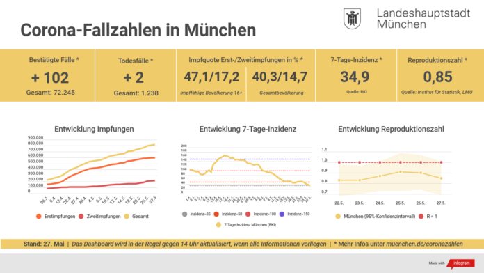 Update 27.05.: Entwicklung der Coronavirus-Fälle in München – 7-Tage-Inzidenz liegt bei 34,9