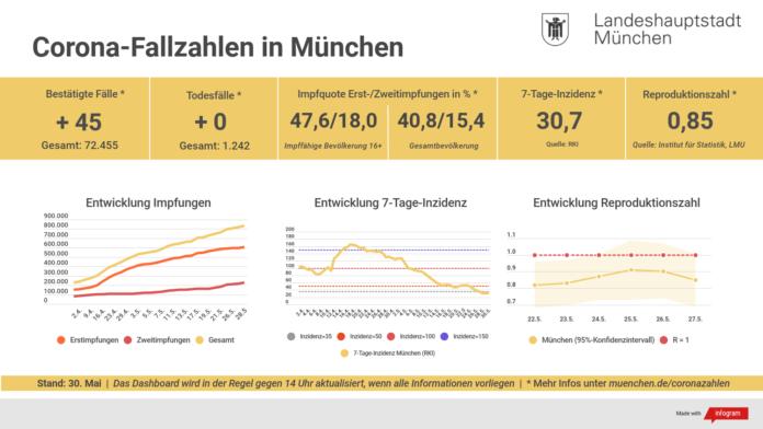 Update 30.05.: Entwicklung der Coronavirus-Fälle in München – 7-Tage-Inzidenz liegt bei 30,7