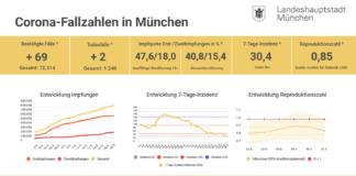 Update 27.05.: Entwicklung der Coronavirus-Fälle in München