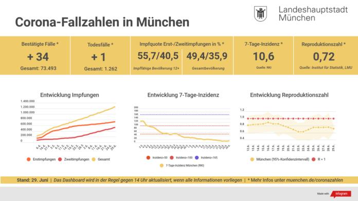 Update 29.06.: Entwicklung der Coronavirus-Fälle in München – 7-Tage-Inzidenz liegt bei 10,6