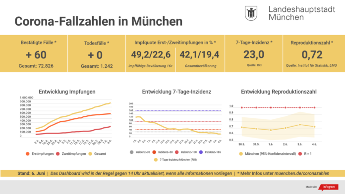 Update 06.06.: Entwicklung der Coronavirus-Fälle in München – 7-Tage-Inzidenz liegt bei 23,0