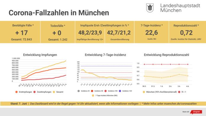 Update 07.06.: Entwicklung der Coronavirus-Fälle in München – 7-Tage-Inzidenz liegt bei 22.6