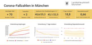 Update 09.06.: Entwicklung der Coronavirus-Fälle in München – 7-Tage-Inzidenz liegt bei 18,8