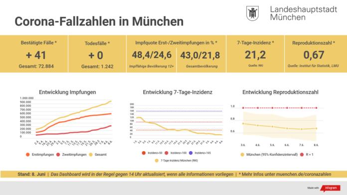 Update 08.06.: Entwicklung der Coronavirus-Fälle in München – 7-Tage-Inzidenz liegt bei 21.2