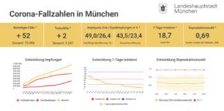 Update 10.06.: Entwicklung der Coronavirus-Fälle in München – 7-Tage-Inzidenz liegt bei 18,7