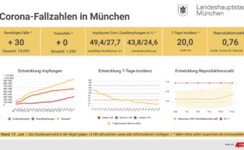Update 12.06.: Entwicklung der Coronavirus-Fälle in München – 7-Tage-Inzidenz liegt bei 20,0