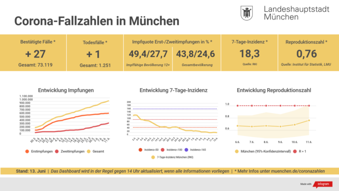 Update 13.06.: Entwicklung der Coronavirus-Fälle in München – 7-Tage-Inzidenz liegt bei 18,3