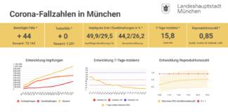 Update 15.06.: Entwicklung der Coronavirus-Fälle in München – 7-Tage-Inzidenz liegt bei 15,8
