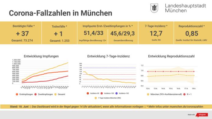 Update 18.06.: Entwicklung der Coronavirus-Fälle in München – 7-Tage-Inzidenz liegt bei 12,7
