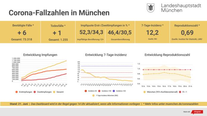 Update 21.06.: Entwicklung der Coronavirus-Fälle in München – 7-Tage-Inzidenz liegt bei 12,2