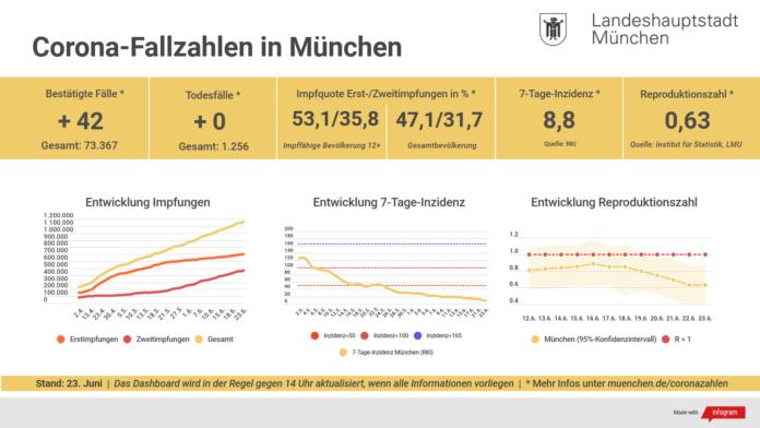 Update 23.06.: Entwicklung der Coronavirus-Fälle in München – 7-Tage-Inzidenz liegt bei 8,8