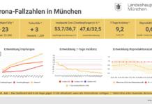 Update 24.06.: Entwicklung der Coronavirus-Fälle in München – 7-Tage-Inzidenz liegt bei 9,2