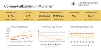 Update 28.06.: Entwicklung der Coronavirus-Fälle in München