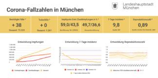 Update 30.06.: Entwicklung der Coronavirus-Fälle in München – 7-Tage-Inzidenz liegt bei 9,8