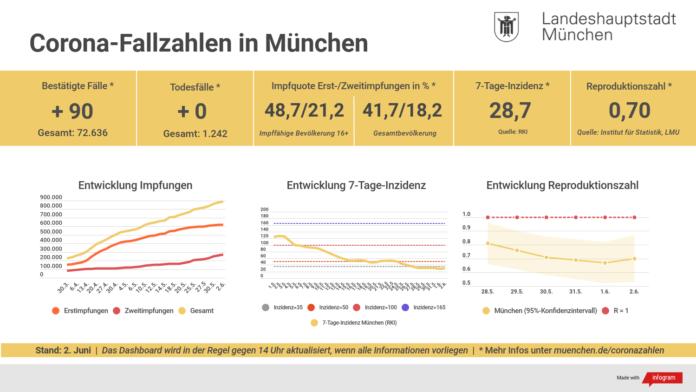 Update 02.06.: Entwicklung der Coronavirus-Fälle in München – 7-Tage-Inzidenz liegt bei 28,7