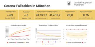 Update 03.06.: Entwicklung der Coronavirus-Fälle in München – 7-Tage-Inzidenz liegt bei 28,0