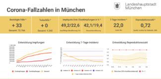 Update 05.06.: Entwicklung der Coronavirus-Fälle in München