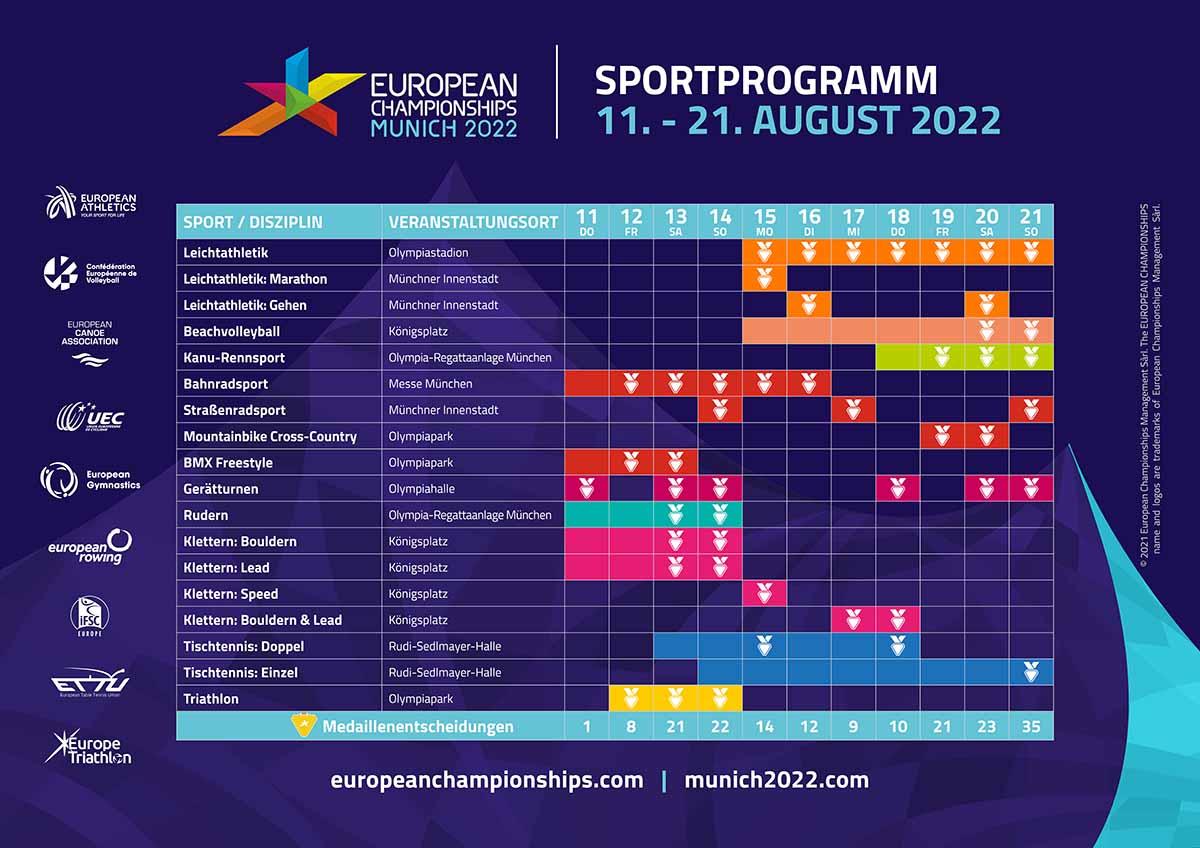 Alle neun Europameisterschaften terminiert: European Championships Munich 2022 nehmen Gestalt an