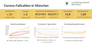 Update 02.07.: Entwicklung der Coronavirus-Fälle in München – 7-Tage-Inzidenz liegt bei 10,8