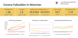 Update 07.07.: Entwicklung der Coronavirus-Fälle in München – 7-Tage-Inzidenz liegt bei 10,7