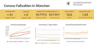 Update 08.07.: Entwicklung der Coronavirus-Fälle in München – 7-Tage-Inzidenz liegt bei 10,6