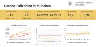 Update 12.07.: Entwicklung der Coronavirus-Fälle in München – 7-Tage-Inzidenz liegt bei 12,7