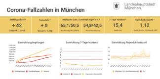Update 15.07.: Entwicklung der Coronavirus-Fälle in München – 7-Tage-Inzidenz liegt bei 15,4