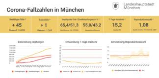 Update 16.07.: Entwicklung der Coronavirus-Fälle in München – 7-Tage-Inzidenz liegt bei 15,2