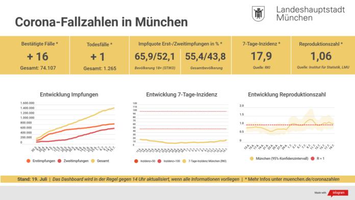 Update 19.07.: Entwicklung der Coronavirus-Fälle in München – 7-Tage-Inzidenz liegt bei 17,9