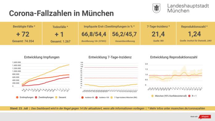 Update 23.07.: Entwicklung der Coronavirus-Fälle in München – 7-Tage-Inzidenz liegt bei 21,4