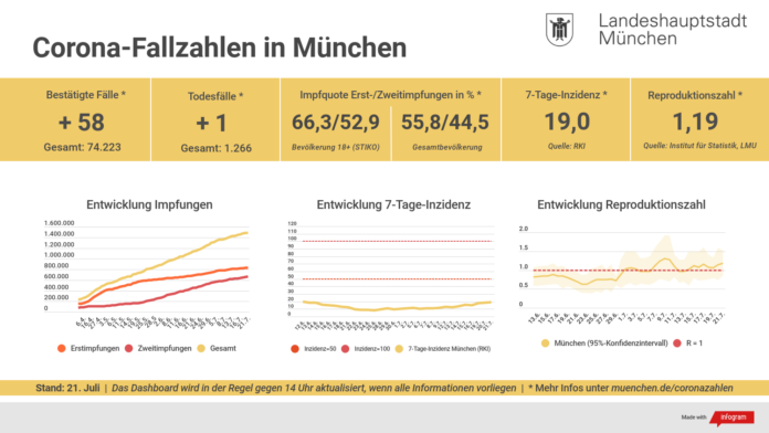 Update 21.07.: Entwicklung der Coronavirus-Fälle in München – 7-Tage-Inzidenz liegt bei 19,0