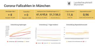 Update 05.07.: Entwicklung der Coronavirus-Fälle in München – 7-Tage-Inzidenz liegt bei 11,6