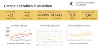 Update 13.07.: Entwicklung der Coronavirus-Fälle in München – 7-Tage-Inzidenz liegt bei 12,3