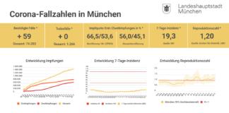 Update 22.07.: Entwicklung der Coronavirus-Fälle in München – 7-Tage-Inzidenz liegt bei 19,3