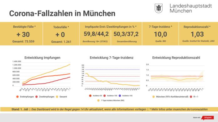 Update 01.07.: Entwicklung der Coronavirus-Fälle in München – 7-Tage-Inzidenz liegt bei 10,0