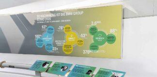 Das BMW Museum zeigt neue Nachhaltigkeitsausstellung