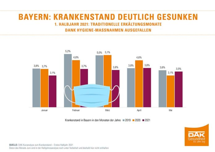 Bayern: Krankenstand sinkt 2021 deutlich