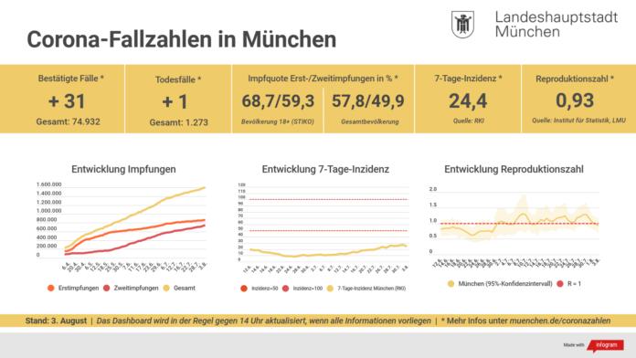 Update 03.08.: Entwicklung der Coronavirus-Fälle in München – 7-Tage-Inzidenz liegt bei 24,4